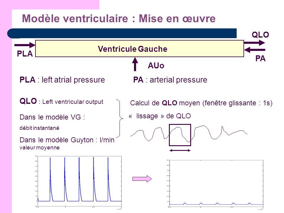 Modèle ventriculaire : Mise en œuvre PLA QLO PA AUo Ventricule Gauche PLA : left atrial pressurePA : arterial pressure QLO : Left ventricular output D