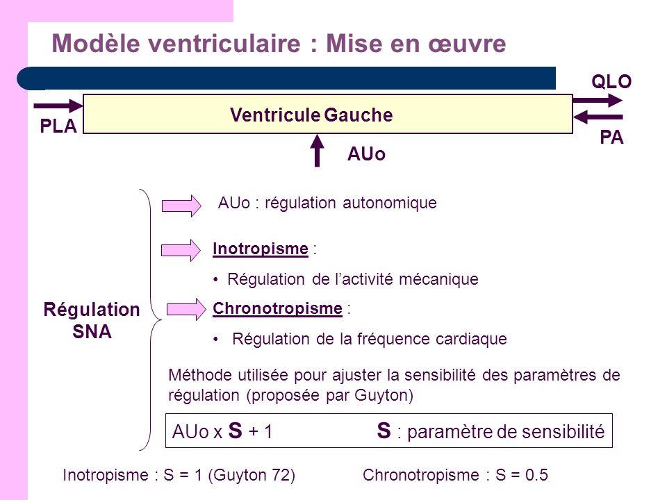 Modèle ventriculaire : Mise en œuvre PLA QLO PA AUo Ventricule Gauche Régulation SNA AUo : régulation autonomique Inotropisme : Régulation de lactivit