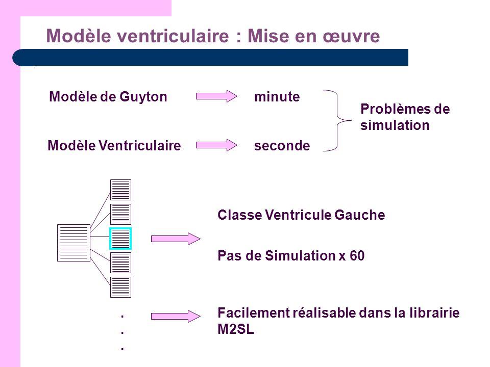 Modèle ventriculaire : Mise en œuvre...... Modèle de Guytonminute Modèle Ventriculaireseconde Problèmes de simulation Pas de Simulation x 60 Classe Ve