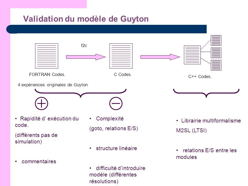 Validation du modèle de Guyton Guyton Hemodynamic Autonomic control Aldostérone control Angiotensine control Blood viscosity Red Blood Cells Muscle blood flow control and po2 Non-muscle oxygen delivery and local blood flow control Antidiuretic hormone Vascular stress relaxation Thirst and drinking Adaptation of baroreceptors Heart vicious cycle mean circulatory pressures heart rate, stroke volume and total peripheral resistance capillary membrane dynamics pulmonary dynamics and fluids heart hypertrophy or deterioration tissue effect on thirst and salt intake plasma and tissue fluid protein gel protein dynamics kidney dynamics and excretion kidney salt output and salt intake electrolytes and cell water gel fluid dynamics