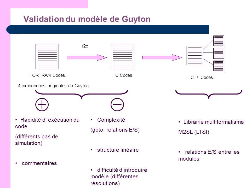 Validation du modèle de Guyton FORTRAN Codes. C++ Codes. C Codes. f2c 4 expériences originales de Guyton Rapidité d exécution du code. (différents pas