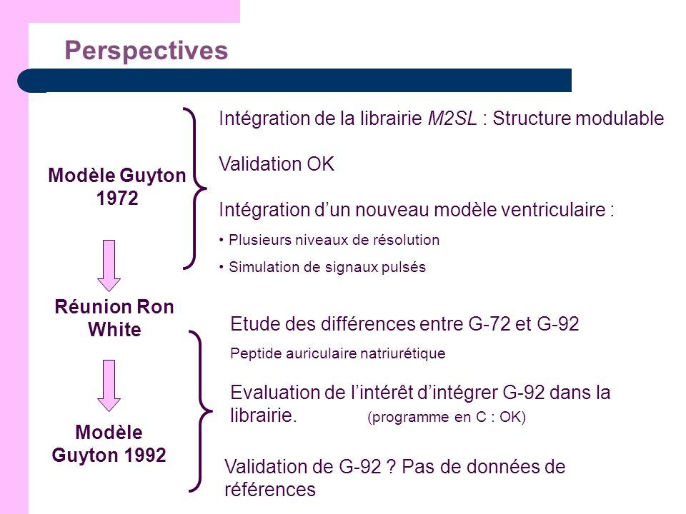 Perspectives Modèle Guyton 1972 Validation OK Intégration de la librairie M2SL : Structure modulable Intégration dun nouveau modèle ventriculaire : Pl
