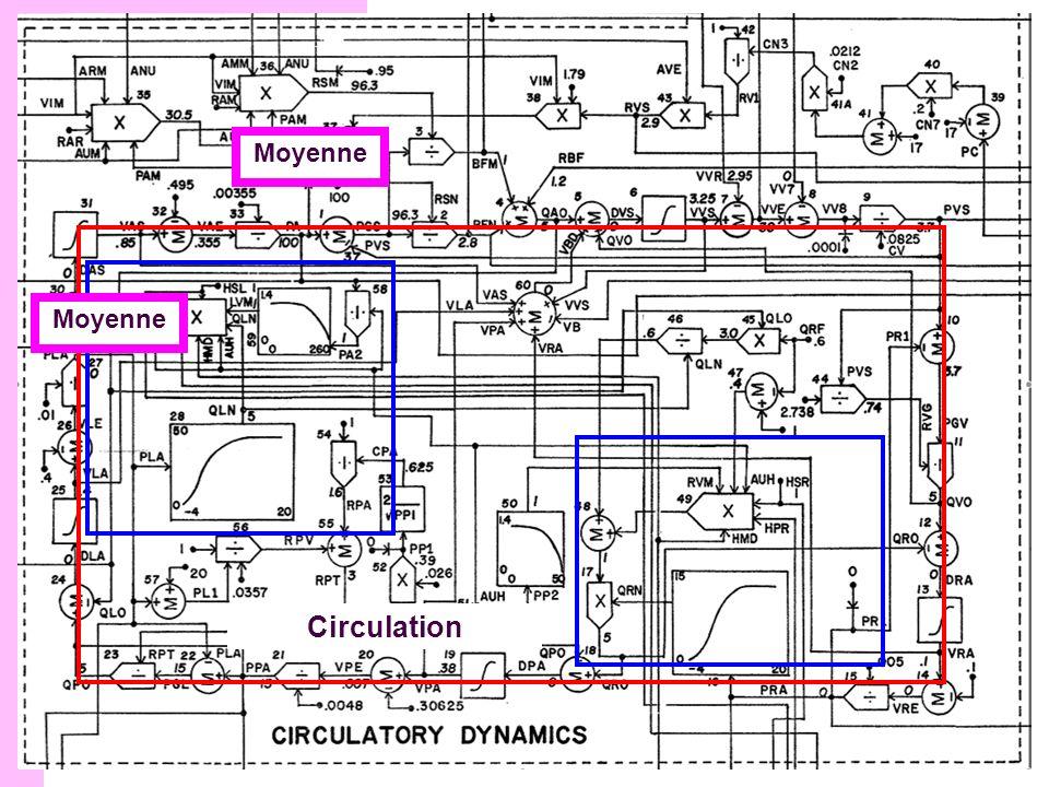Structure du modèle Circulation Moyenne