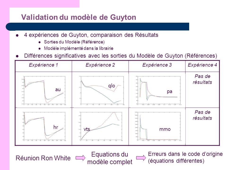 Validation du modèle de Guyton 4 expériences de Guyton, comparaison des Résultats Sorties du Modèle (Référence) Modèle implémenté dans la librairie Di