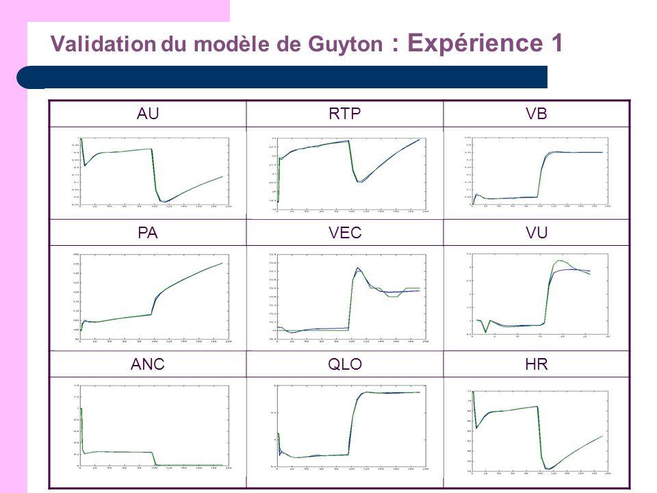 Validation du modèle de Guyton : Expérience 1 AURTPVB PAVECVU ANCQLOHR