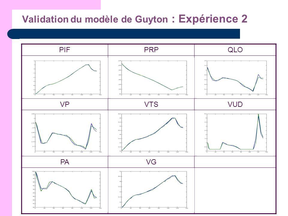 Validation du modèle de Guyton : Expérience 2 PIFPRPQLO VPVTSVUD PAVG