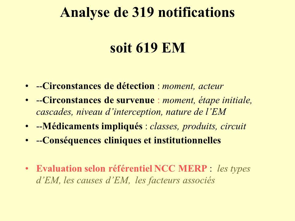 Analyse de 319 notifications soit 619 EM --Circonstances de détection : moment, acteur --Circonstances de survenue : moment, étape initiale, cascades, niveau dinterception, nature de lEM --Médicaments impliqués : classes, produits, circuit --Conséquences cliniques et institutionnelles Evaluation selon référentiel NCC MERP : les types dEM, les causes dEM, les facteurs associés