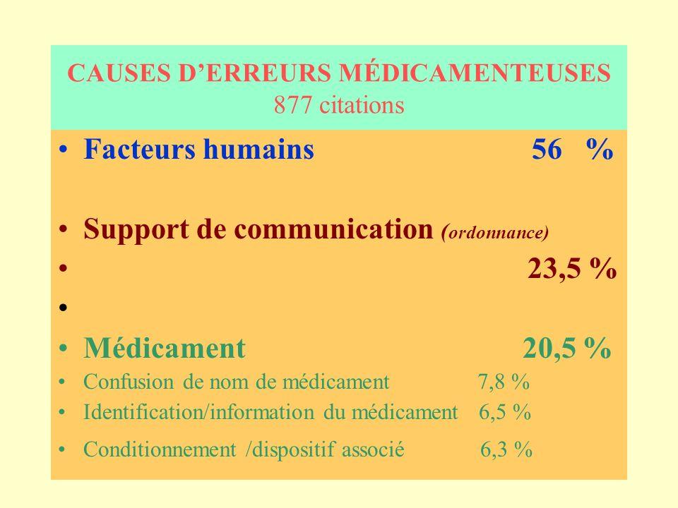 CAUSES DERREURS MÉDICAMENTEUSES 877 citations Facteurs humains 56 % Support de communication ( ordonnance) 23,5 % Médicament 20,5 % Confusion de nom de médicament 7,8 % Identification/information du médicament 6,5 % Conditionnement /dispositif associé 6,3 %