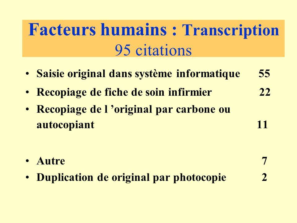 Facteurs humains : Transcription 95 citations Saisie original dans système informatique 55 Recopiage de fiche de soin infirmier 22 Recopiage de l original par carbone ou autocopiant 11 Autre 7 Duplication de original par photocopie 2