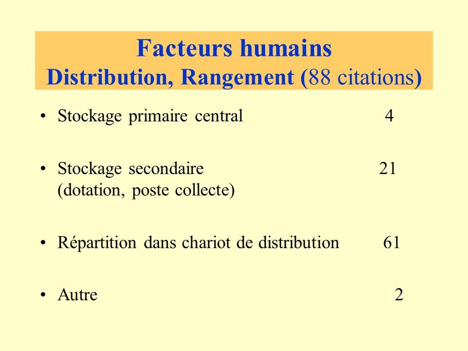 Facteurs humains Distribution, Rangement (88 citations) Stockage primaire central 4 Stockage secondaire 21 (dotation, poste collecte) Répartition dans chariot de distribution 61 Autre 2