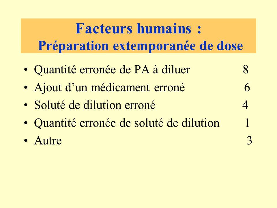Facteurs humains : Préparation extemporanée de dose Quantité erronée de PA à diluer 8 Ajout dun médicament erroné 6 Soluté de dilution erroné 4 Quantité erronée de soluté de dilution 1 Autre 3