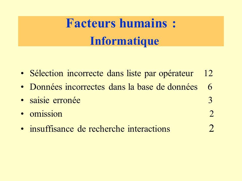 Facteurs humains : Informatique Sélection incorrecte dans liste par opérateur 12 Données incorrectes dans la base de données 6 saisie erronée 3 omission 2 insuffisance de recherche interactions 2