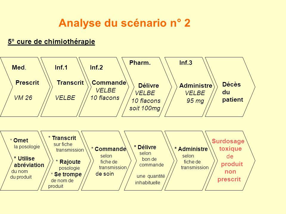 Analyse du scénario n° 2 Med.