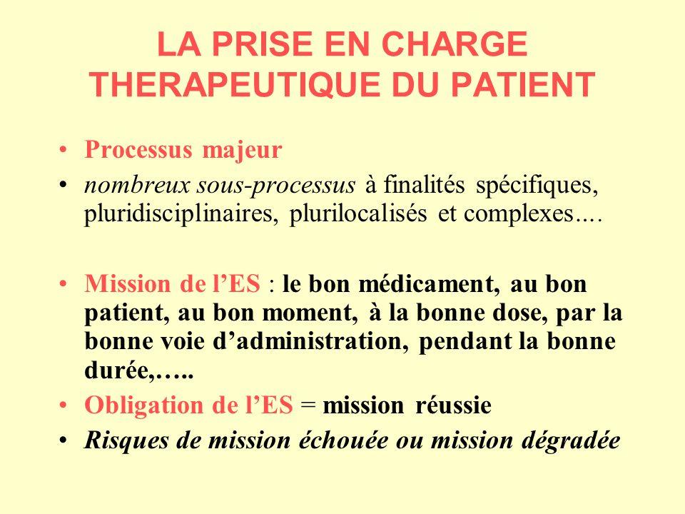 LA PRISE EN CHARGE THERAPEUTIQUE DU PATIENT Processus majeur nombreux sous-processus à finalités spécifiques, pluridisciplinaires, plurilocalisés et complexes….