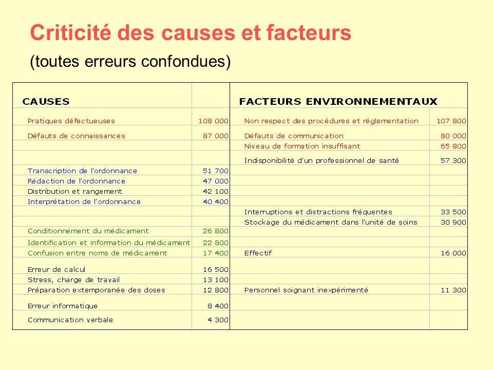 Criticité des causes et facteurs (toutes erreurs confondues)