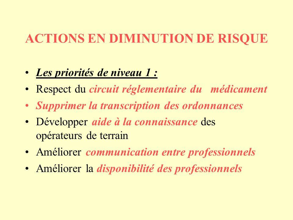 ACTIONS EN DIMINUTION DE RISQUE Les priorités de niveau 1 : Respect du circuit réglementaire du médicament Supprimer la transcription des ordonnances Développer aide à la connaissance des opérateurs de terrain Améliorer communication entre professionnels Améliorer la disponibilité des professionnels