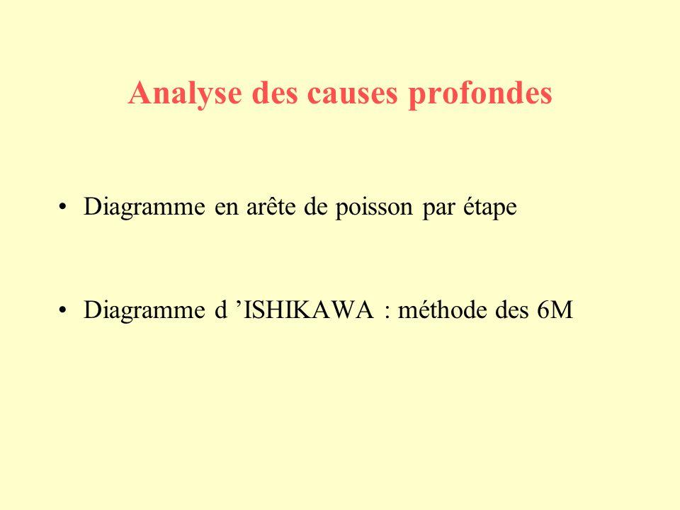 Analyse des causes profondes Diagramme en arête de poisson par étape Diagramme d ISHIKAWA : méthode des 6M