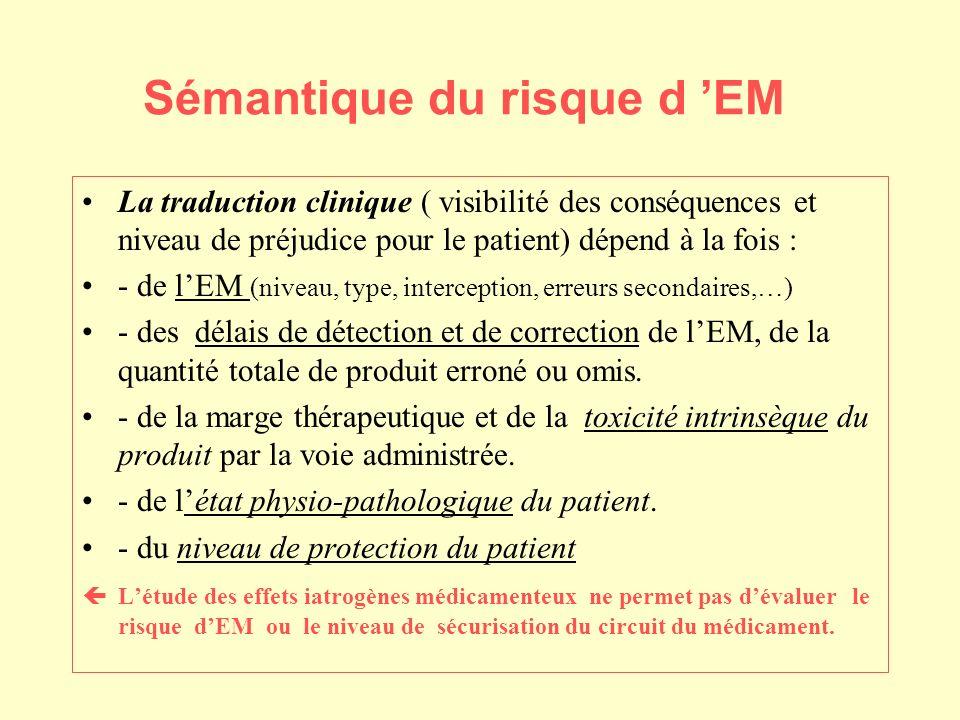 Sémantique du risque d EM La traduction clinique ( visibilité des conséquences et niveau de préjudice pour le patient) dépend à la fois : - de lEM (niveau, type, interception, erreurs secondaires,…) - des délais de détection et de correction de lEM, de la quantité totale de produit erroné ou omis.