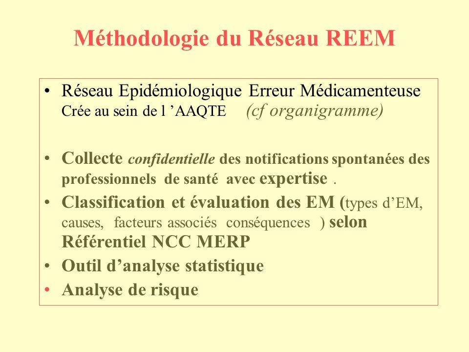Méthodologie du Réseau REEM Réseau Epidémiologique Erreur Médicamenteuse Crée au sein de l AAQTE (cf organigramme) Collecte confidentielle des notifications spontanées des professionnels de santé avec expertise.