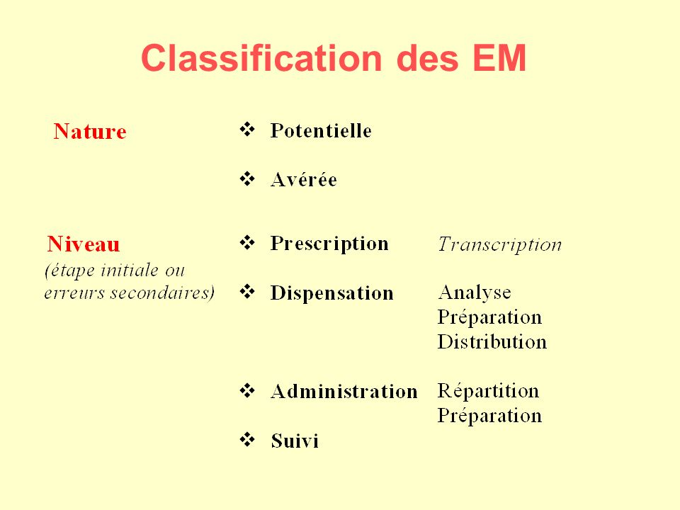 Classification des EM