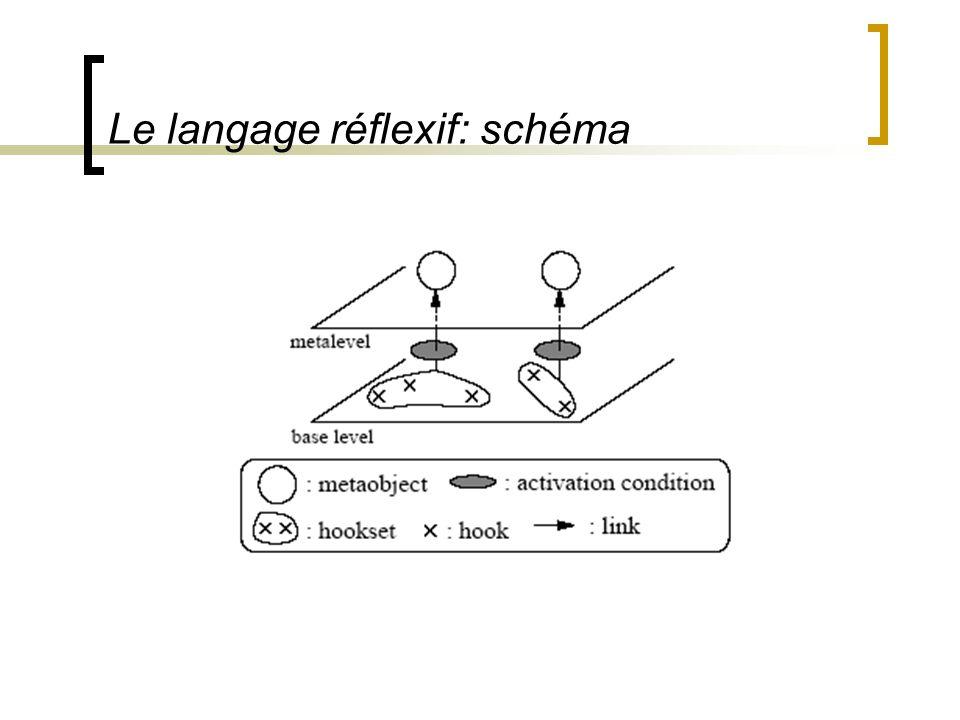 Le langage réflexif: schéma