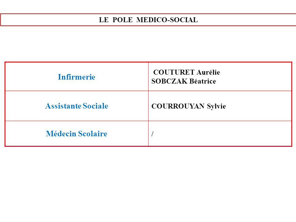 LE POLE MEDICO-SOCIAL Infirmerie COUTURET Aurélie SOBCZAK Béatrice Assistante Sociale COURROUYAN Sylvie Médecin Scolaire /