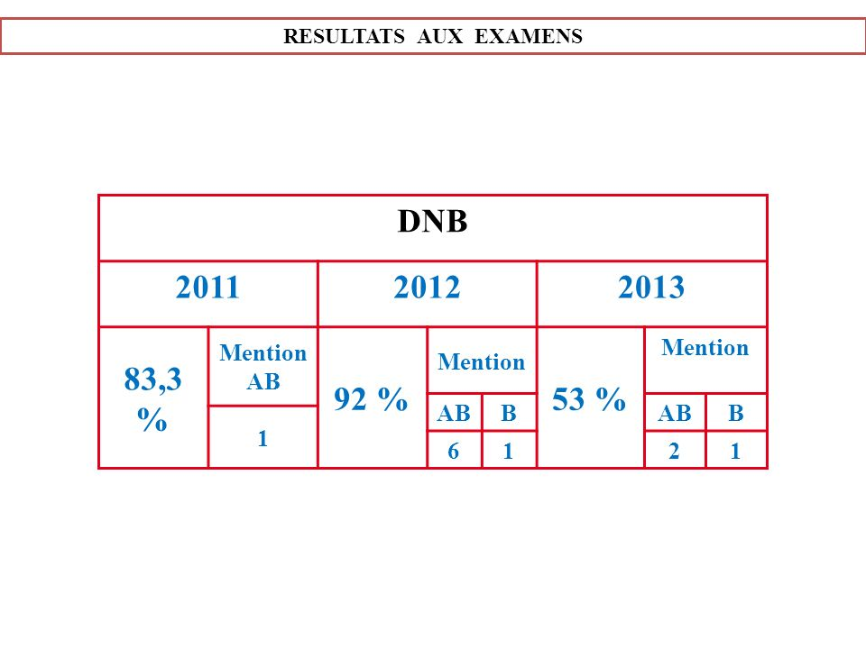 RESULTATS AUX EXAMENS DNB 201120122013 83,3 % Mention AB 92 % Mention 53 % Mention ABB B 1 6121