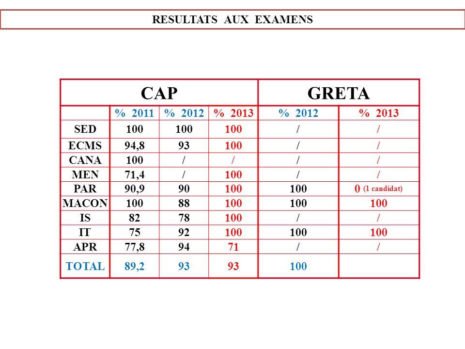 RESULTATS AUX EXAMENS CAPGRETA % 2011% 2012% 2013% 2012% 2013 SED100 // ECMS94,893100// CANA100//// MEN71,4/100// PAR90,990100 0 (1 candidat) MACON100