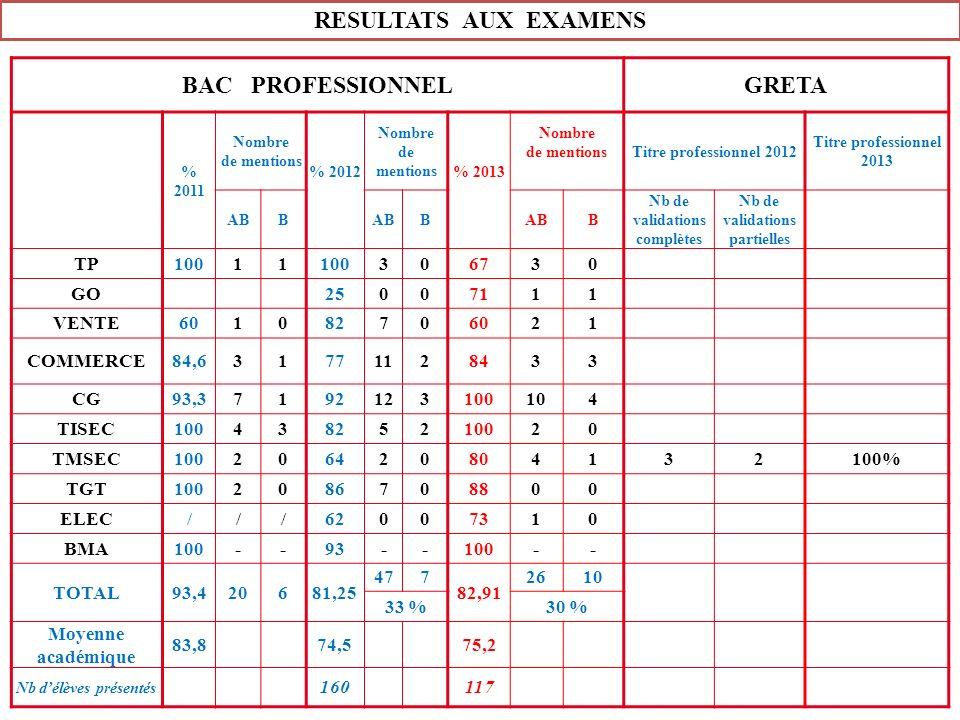 RESULTATS AUX EXAMENS BAC PROFESSIONNELGRETA % 2011 Nombre de mentions % 2012 Nombre de mentions % 2013 Nombre de mentionsTitre professionnel 2012 Tit