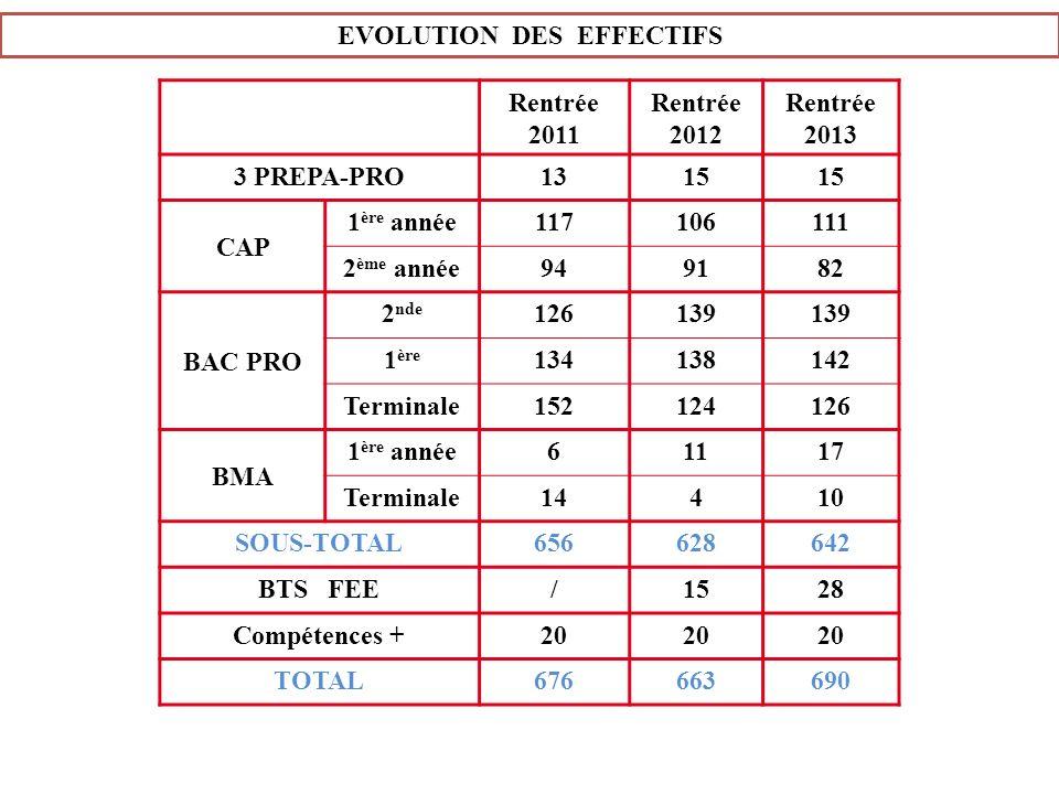 EVOLUTION DES EFFECTIFS Rentrée 2011 Rentrée 2012 Rentrée 2013 3 PREPA-PRO1315 CAP 1 ère année117106111 2 ème année949182 BAC PRO 2 nde 126139 1 ère 1