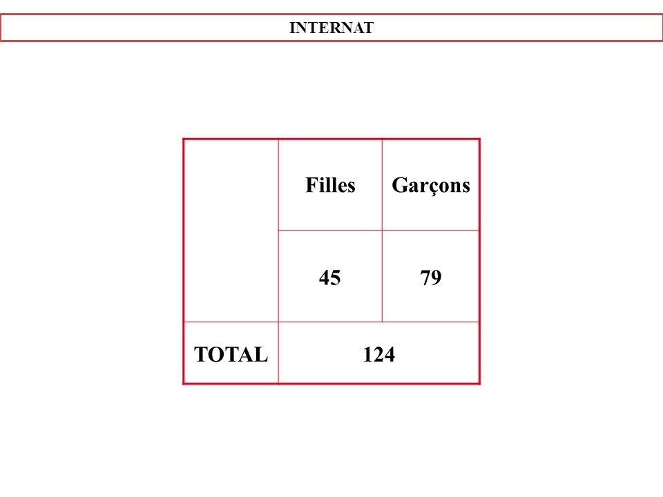 INTERNAT Filles Garçons 45 79 TOTAL124