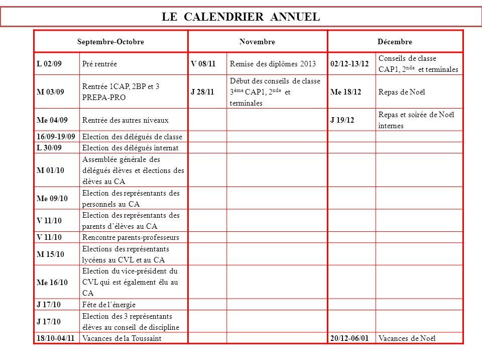 LE CALENDRIER ANNUEL Septembre-OctobreNovembreDécembre L 02/09Pré rentréeV 08/11Remise des diplômes 201302/12-13/12 Conseils de classe CAP1, 2 nde et