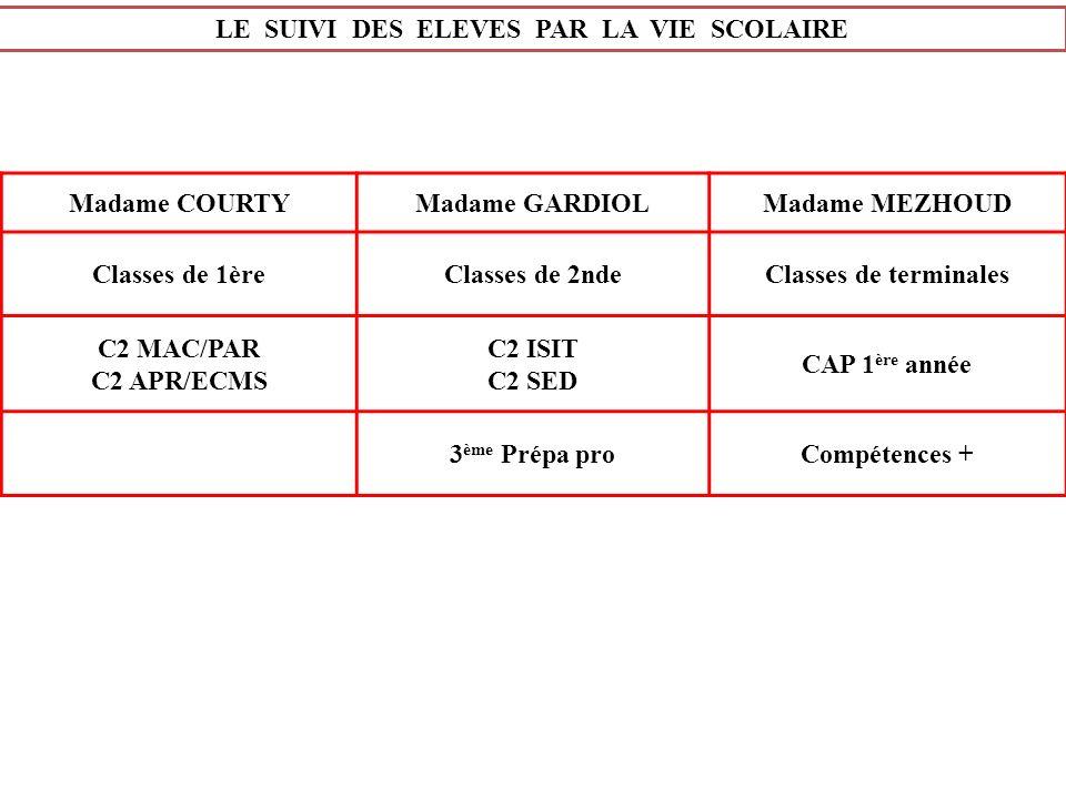 LE SUIVI DES ELEVES PAR LA VIE SCOLAIRE Madame COURTYMadame GARDIOLMadame MEZHOUD Classes de 1èreClasses de 2ndeClasses de terminales C2 MAC/PAR C2 AP