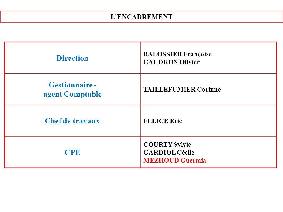 LENCADREMENT Direction BALOSSIER Françoise CAUDRON Olivier Gestionnaire - agent Comptable TAILLEFUMIER Corinne Chef de travaux FELICE Eric CPE COURTY