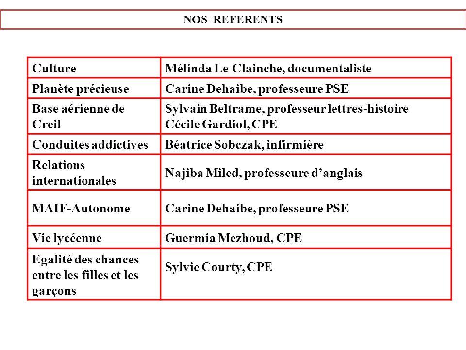 NOS REFERENTS Culture Mélinda Le Clainche, documentaliste Planète précieuse Carine Dehaibe, professeure PSE Base aérienne de Creil Sylvain Beltrame, p