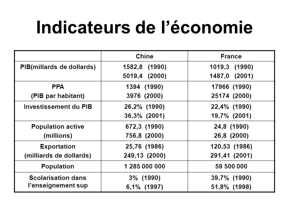 Indicateurs de léconomie ChineFrance PIB(millards de dollards)1582,8 (1990) 5019,4 (2000) 1019,3 (1990) 1487,0 (2001) PPA (PIB par habitant) 1394 (1990) 3976 (2000) 17966 (1990) 25174 (2000) Investissement du PIB26,2% (1990) 36,3% (2001) 22,4% (1990) 19,7% (2001) Population active (millions) 672,3 (1990) 756,8 (2000) 24,8 (1990) 26,8 (2000) Exportation (milliards de dollards) 25,76 (1986) 249,13 (2000) 120,53 (1986) 291,41 (2001) Population1 285 000 00059 500 000 Scolarisation dans lenseignement sup 3% (1990) 6,1% (1997) 39,7% (1990) 51,8% (1998)
