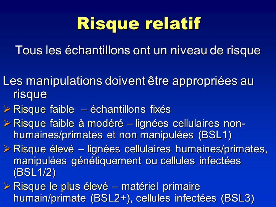 Risque relatif Tous les échantillons ont un niveau de risque Les manipulations doivent être appropriées au risque Risque faible – échantillons fixés R