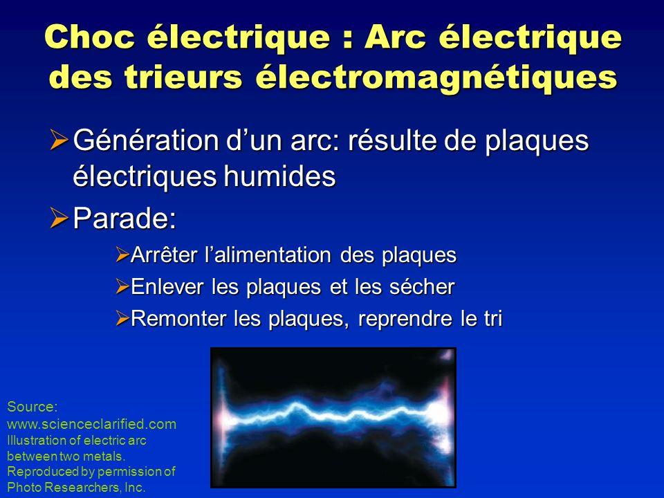 Choc électrique : Arc électrique des trieurs électromagnétiques Génération dun arc: résulte de plaques électriques humides Génération dun arc: résulte