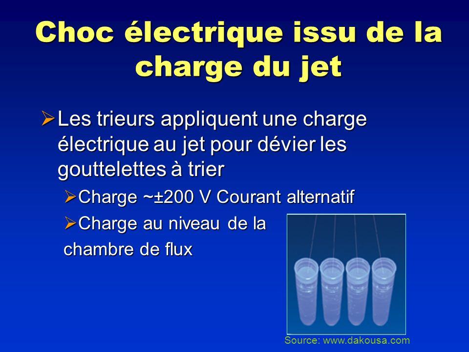 Choc électrique issu de la charge du jet Les trieurs appliquent une charge électrique au jet pour dévier les gouttelettes à trier Les trieurs applique