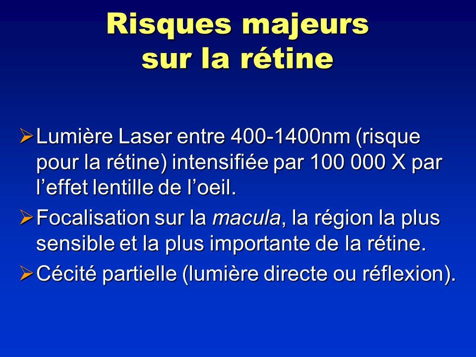 Risques majeurs sur la rétine Lumière Laser entre 400-1400nm (risque pour la rétine) intensifiée par 100 000 X par leffet lentille de loeil. Lumière L