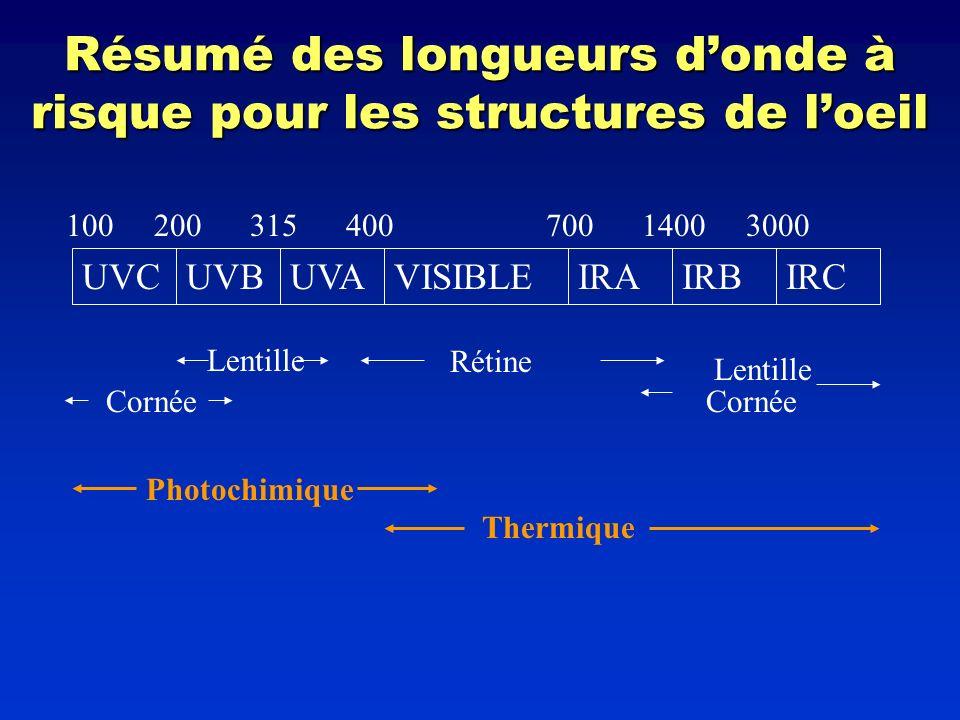 Résumé des longueurs donde à risque pour les structures de loeil UVCUVBUVAVISIBLEIRAIRBIRC 10031540020070014003000 Rétine Lentille Cornée Photochimiqu
