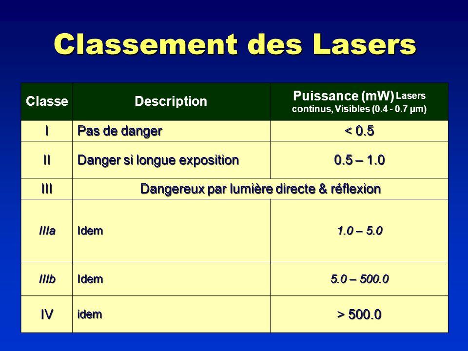 Classement des Lasers ClasseDescription Puissance (mW) Lasers continus, Visibles (0.4 - 0.7 µm) I Pas de danger < 0.5 II Danger si longue exposition 0