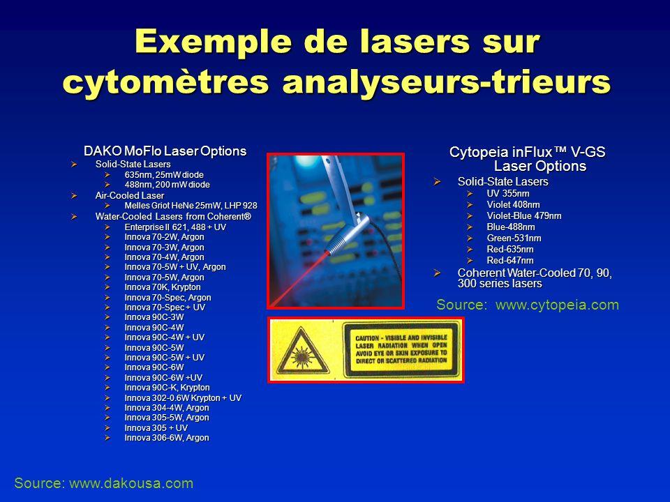 Exemple de lasers sur cytomètres analyseurs-trieurs DAKO MoFlo Laser Options Solid-State Lasers Solid-State Lasers 635nm, 25mW diode 635nm, 25mW diode