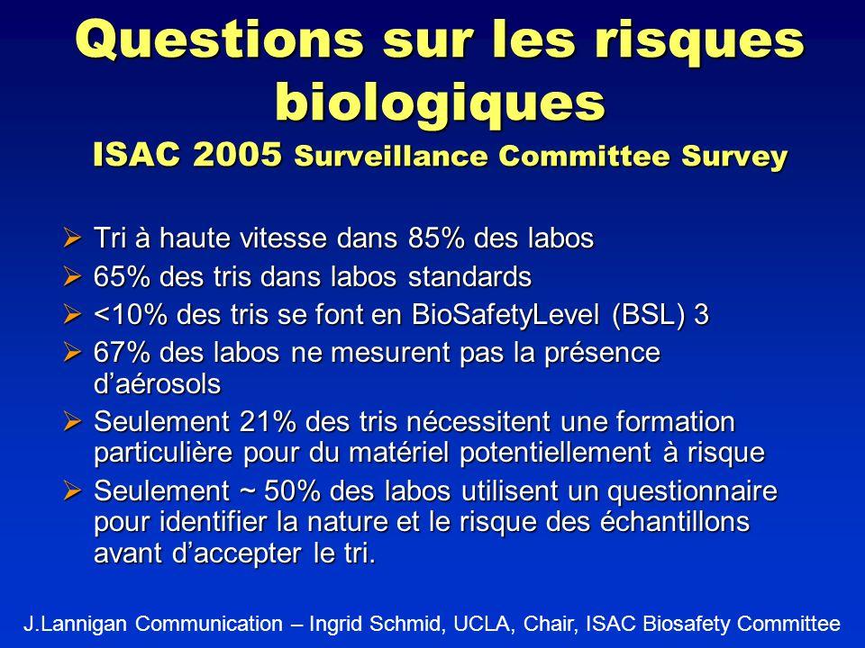 Questions sur les risques biologiques ISAC 2005 Surveillance Committee Survey Tri à haute vitesse dans 85% des labos Tri à haute vitesse dans 85% des
