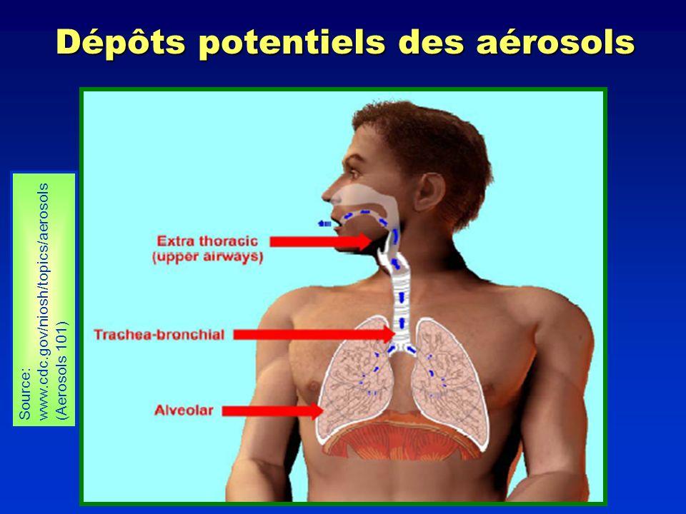 Dépôts potentiels des aérosols Source: www.cdc.gov/niosh/topics/aerosols (Aerosols 101)