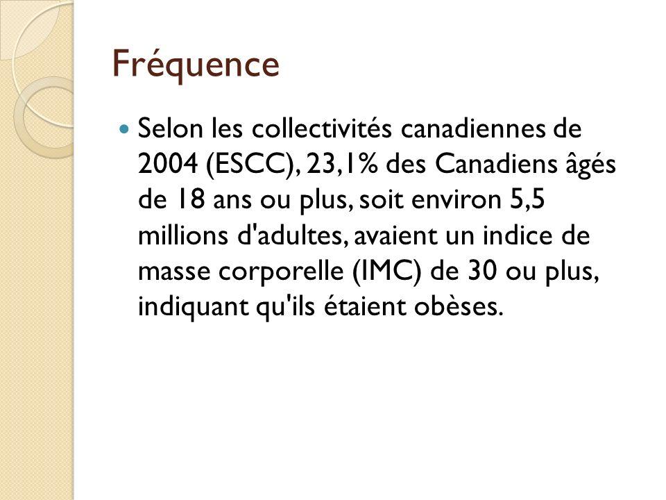 Fréquence Selon les collectivités canadiennes de 2004 (ESCC), 23,1% des Canadiens âgés de 18 ans ou plus, soit environ 5,5 millions d'adultes, avaient