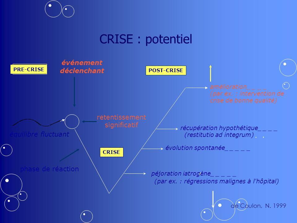 CRISE : potentiel CRISE PRE-CRISE POST-CRISE événement déclenchant retentissement significatif équilibre fluctuant phase de réaction péjoration iatrogène_ _ _ _ _ (par ex.