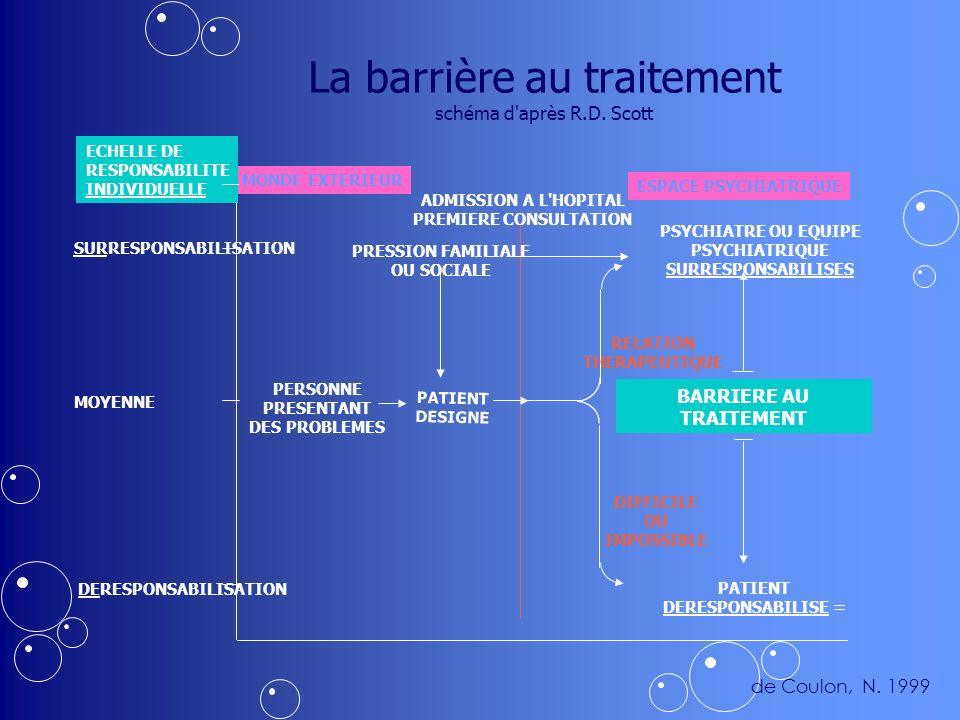 La barrière au traitement schéma d après R.D.