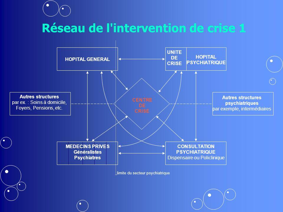 Réseau de l intervention de crise 1 CENTRE DE CRISE HOPITAL GENERAL Autres structures par ex.