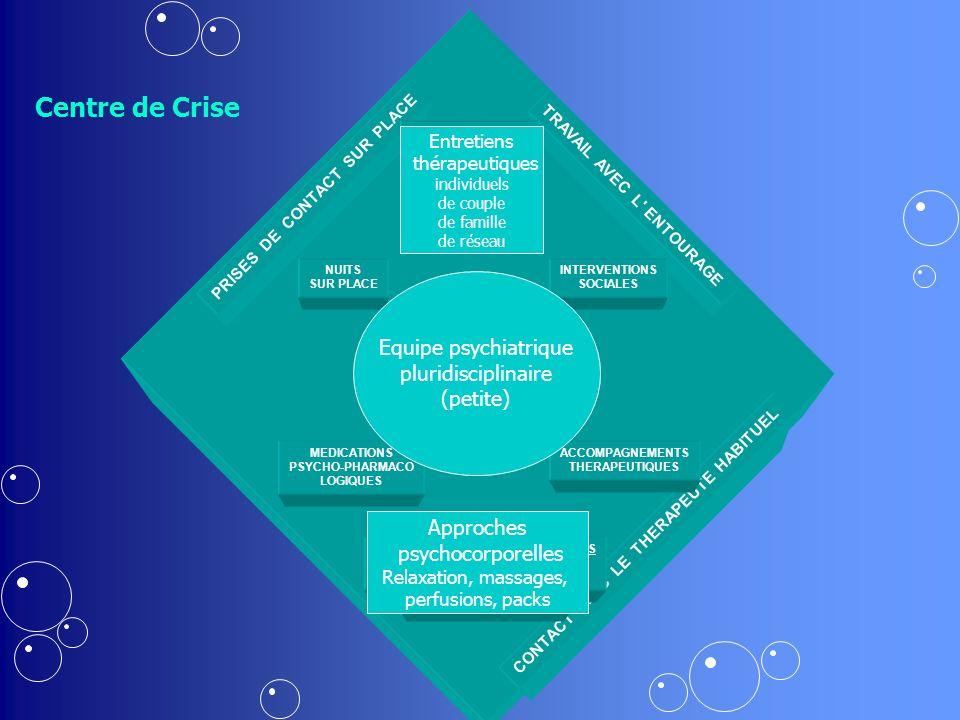 2 PSYCHIATRES FORMES 2 PSYCHIATRES EN FORMATION EQUIPE PLURIDISCIPLINAIRE 5 INFIRMIERS/IERES EN PSYCHIATRIE 1 ASSISTANTE-SOCIALE 1 SECRETAIRE PRISES DE CONTACT SUR PLACE TRAVAIL AVEC L ENTOURAGE ENTRETIENS THERAPEUTIQUES : CONTACT AVEC LE THERAPEUTE HABITUEL INDIVIDUELS DE COUPLE DE FAMILLE DE RESEAU NUITS SUR PLACE INTERVENTIONS SOCIALES MEDICATIONS PSYCHO-PHARMACO LOGIQUES ACCOMPAGNEMENTS THERAPEUTIQUES APPROCHES PSYCHOCORPORELLES RELAXATION, MASSAGES PERFUSIONS, PACKS Centre de Crise Equipe psychiatrique pluridisciplinaire (petite) Approches psychocorporelles Relaxation, massages, perfusions, packs Entretiens thérapeutiques individuels de couple de famille de réseau